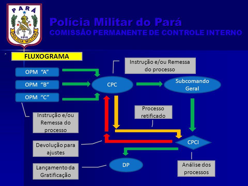 OPM A OPM B OPM C CPC Subcomando Geral CPCI DP Instrução e/ou Remessa do processo Lançamento da Gratificação Análise dos processos Devolução para ajustes Processo retificado FLUXOGRAMA