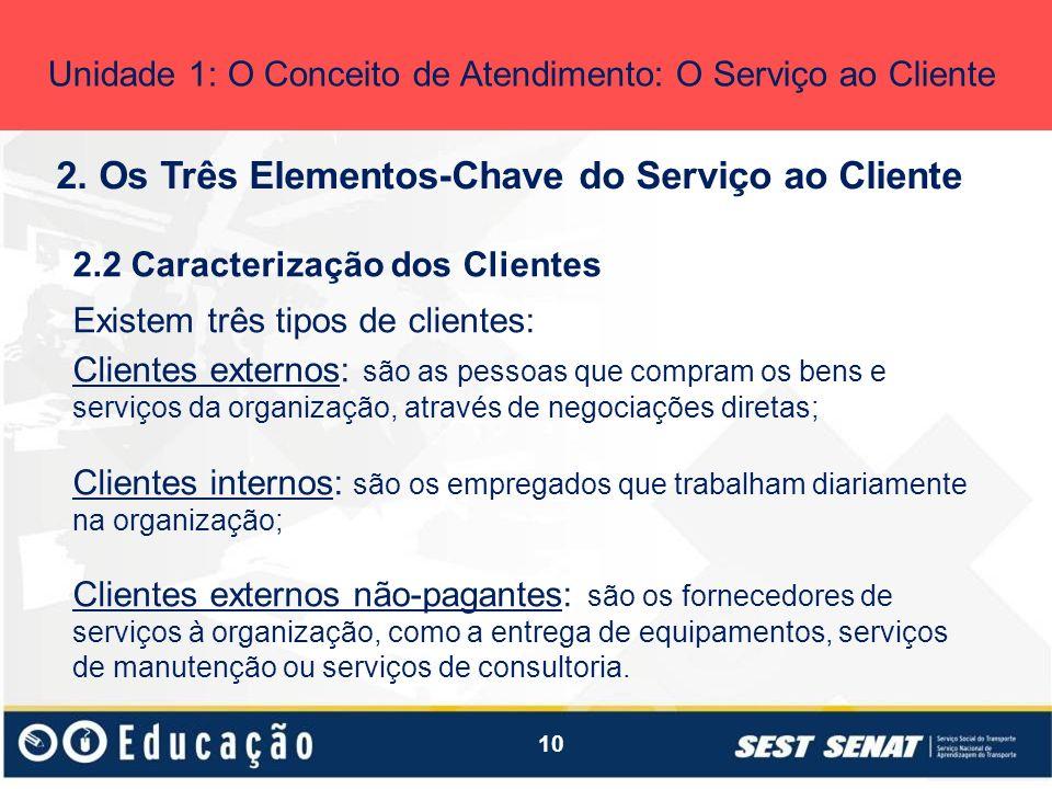 10 2. Os Três Elementos-Chave do Serviço ao Cliente Unidade 1: O Conceito de Atendimento: O Serviço ao Cliente 2.2 Caracterização dos Clientes Existem