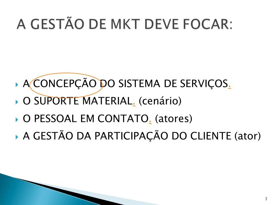 4 SISTEMA DE SERVIÇOS SUPORTE MATERIAL PESSOAL EM CONTACTO CLIENTE SERVIÇO PALCO