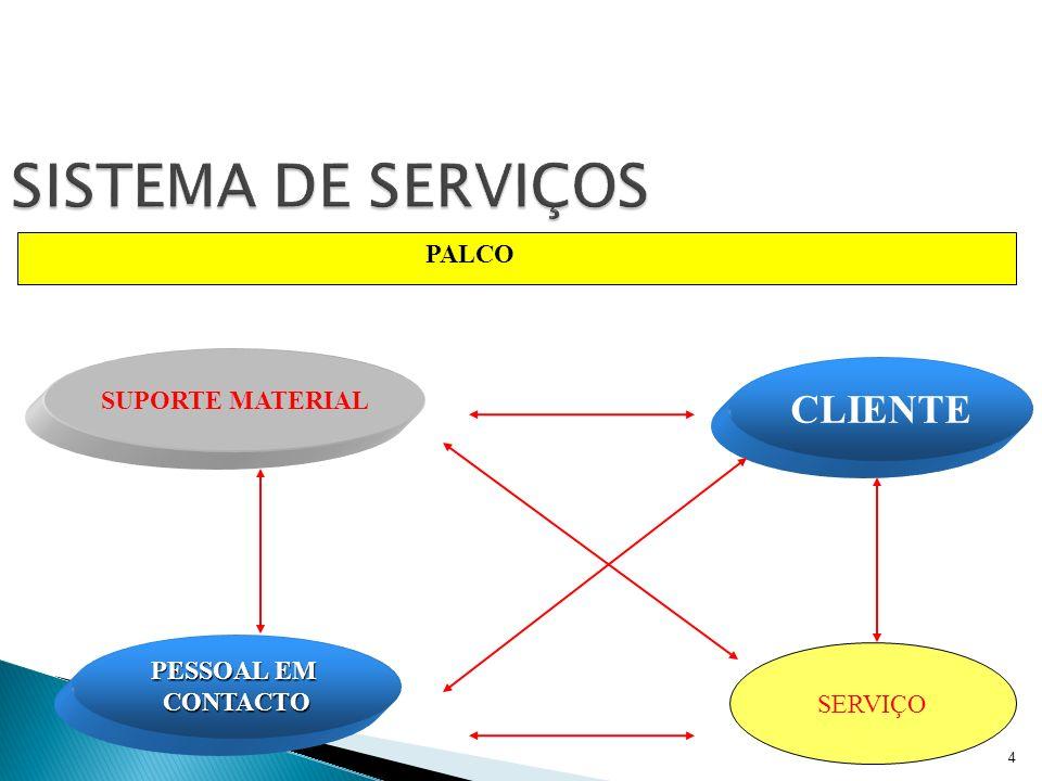 5 SISTEMA DE SERVIÇOS SISTEMA INTERNO Bastidores PESSOAL EM CONTACTO CLIENTE SUPORTE MATERIAL SERVIÇO Palco