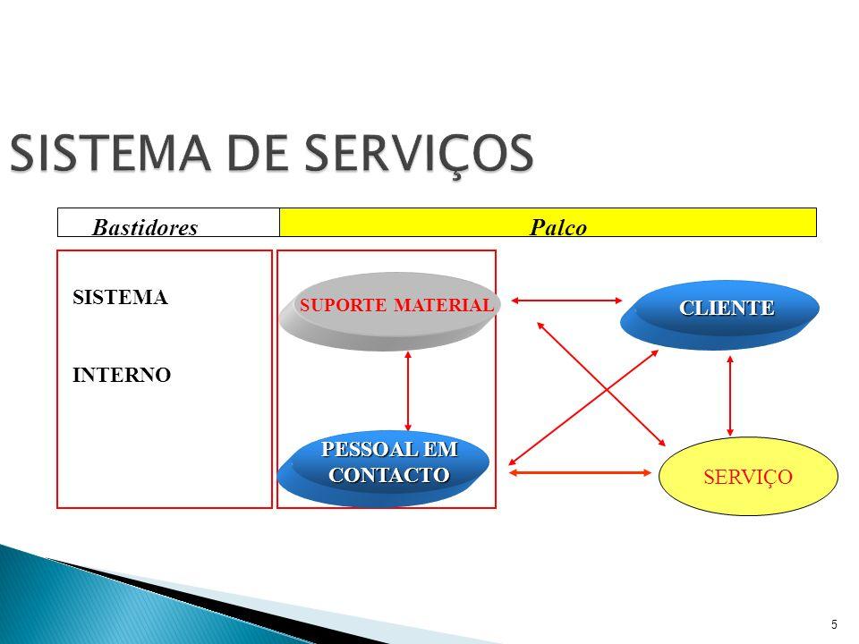 6 O SISTEMA DE SERVIÇOS CLIENTE SERVIÇO PRINCIPAL PALCO