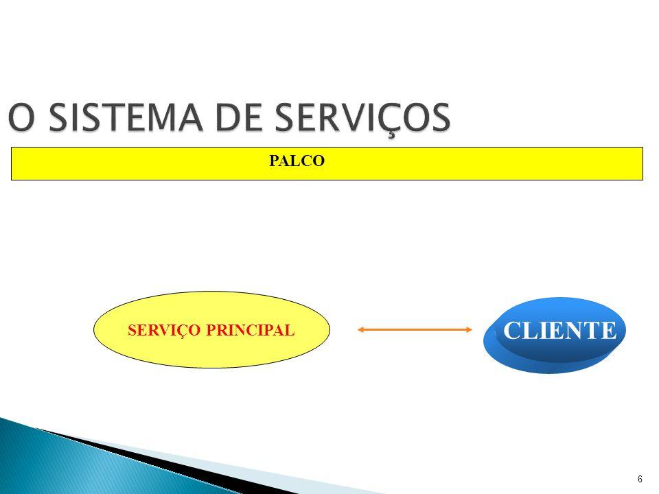 7 O SISTEMA DE SERVIÇOS CLIENTE SERVIÇO PRINCIPAL PALCO Serviço de Apoio 1 Serviço de Apoio 4 S.