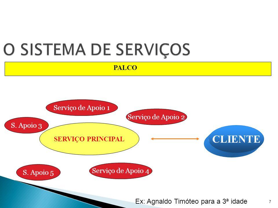 IDENTIFICAÇÃO DE CADA UM DOS SERVIÇOS DO SISTEMA SERVIÇOS PRINCIPAIS SERVIÇOS DE APOIO DEFINIÇÃO DOS PROCESSOS DE CADA SERVIÇO NORMATIZAÇÃO DOS PROCESSOS Ex: banho do bebê no Hospital Aliança 8