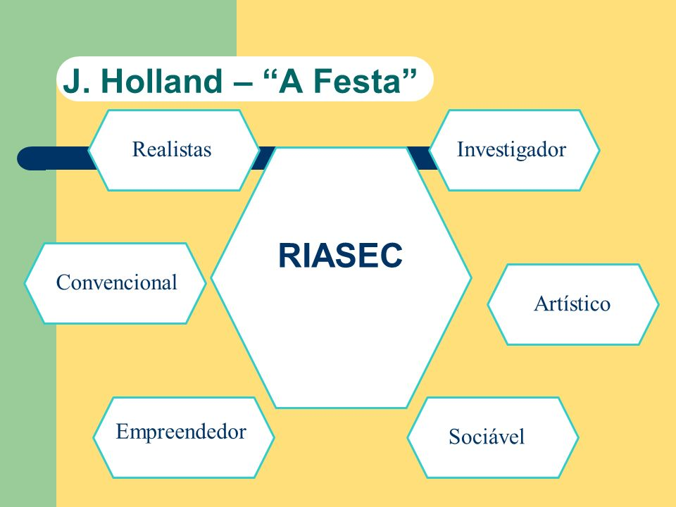 J. Holland – A Festa RIASEC RealistasInvestigador Artístico Sociável Empreendedor Convencional