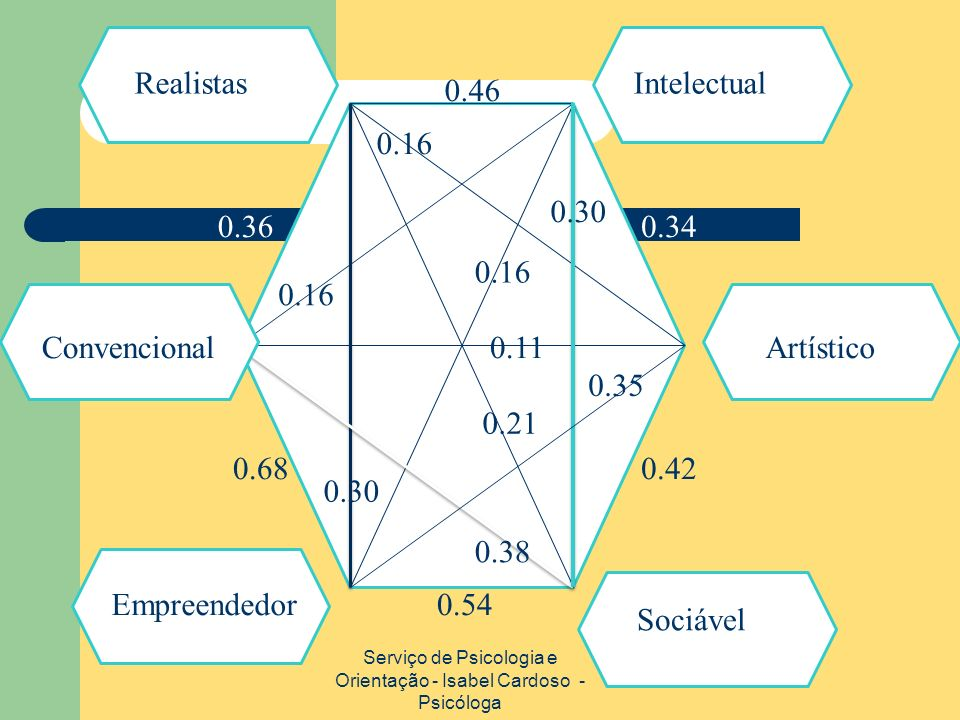 Serviço de Psicologia e Orientação - Isabel Cardoso - Psicóloga 0.16 0.11 0.16 0.30 0.38 0.21 0.30 0.35 Convencional Empreendedor RealistasIntelectual Artístico Sociável 0.68 0.54 0.42 0.34 0.46 0.36
