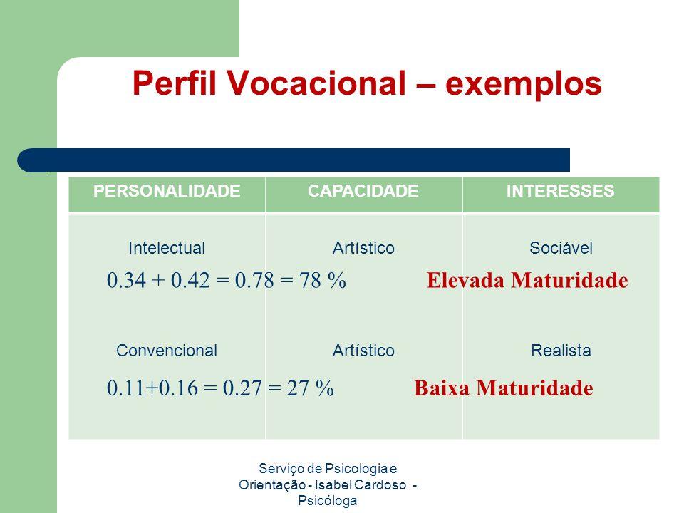 Perfil Vocacional – exemplos PERSONALIDADECAPACIDADEINTERESSES Intelectual Convencional Artístico Sociável Realista Serviço de Psicologia e Orientação - Isabel Cardoso - Psicóloga 0.34 + 0.42 = 0.78 = 78 % Elevada Maturidade 0.11+0.16 = 0.27 = 27 % Baixa Maturidade