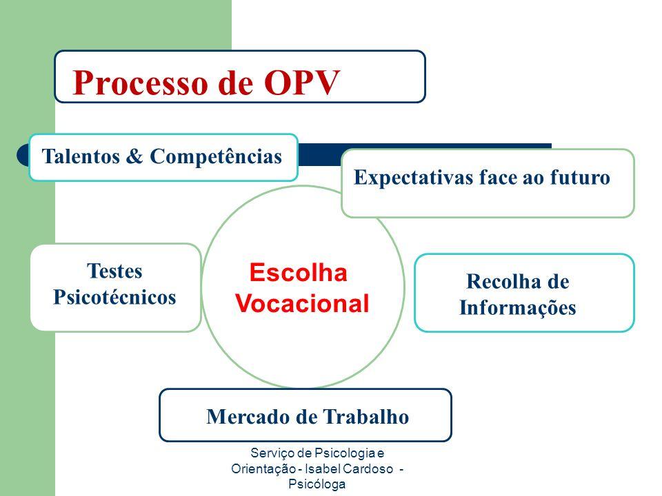 Escolha Vocacional Serviço de Psicologia e Orientação - Isabel Cardoso - Psicóloga Processo de OPV Talentos & Competências Expectativas face ao futuro Recolha de Informações Testes Psicotécnicos Mercado de Trabalho