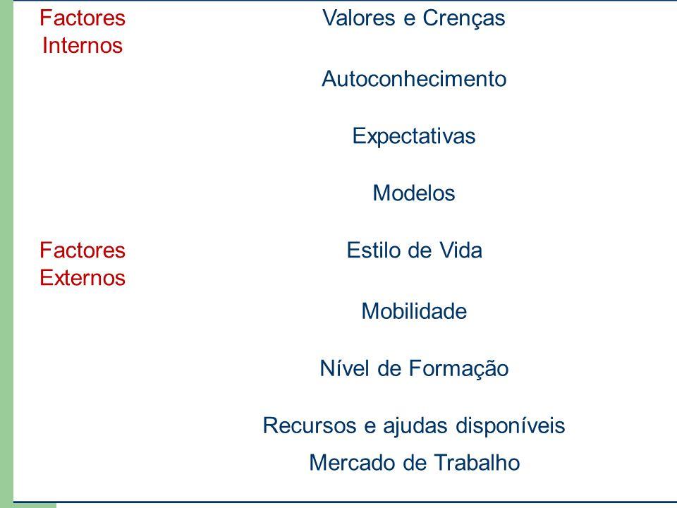 Factores Internos Valores e Crenças Autoconhecimento Expectativas Modelos Factores Externos Estilo de Vida Mobilidade Nível de Formação Recursos e ajudas disponíveis Mercado de Trabalho