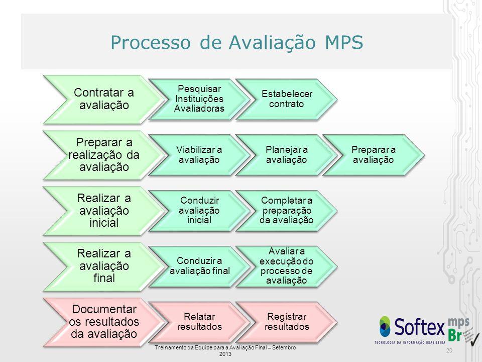 Processo de Avaliação MPS Contratar a avaliação Pesquisar Instituições Avaliadoras Estabelecer contrato Preparar a realização da avaliação Viabilizar