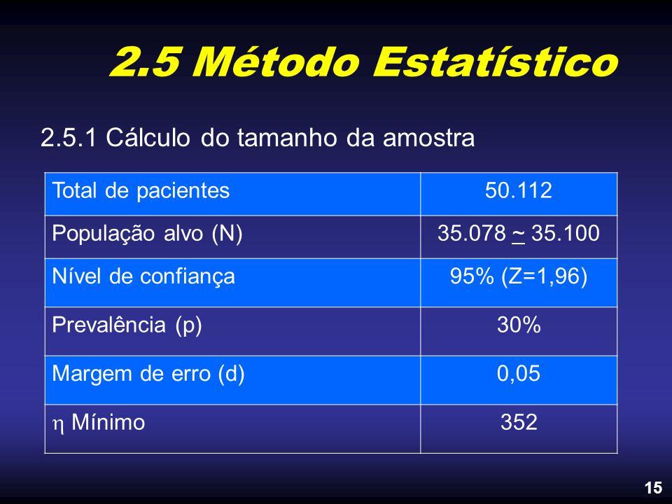 2.5 Método Estatístico 2.5.1 Cálculo do tamanho da amostra Total de pacientes50.112 População alvo (N)35.078 ~ 35.100 Nível de confiança95% (Z=1,96) P