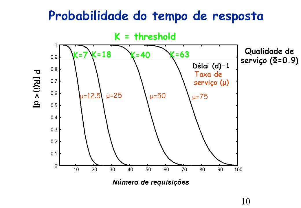 10 Probabilidade do tempo de resposta Número de requisições P [R(i) < d] μ=12.5 μ=25 μ=50 μ=75 Délai (d)=1 Taxa de serviço (μ) K=7 K=18 K=40 K=63 K = threshold Qualidade de serviço (Φ=0.9)