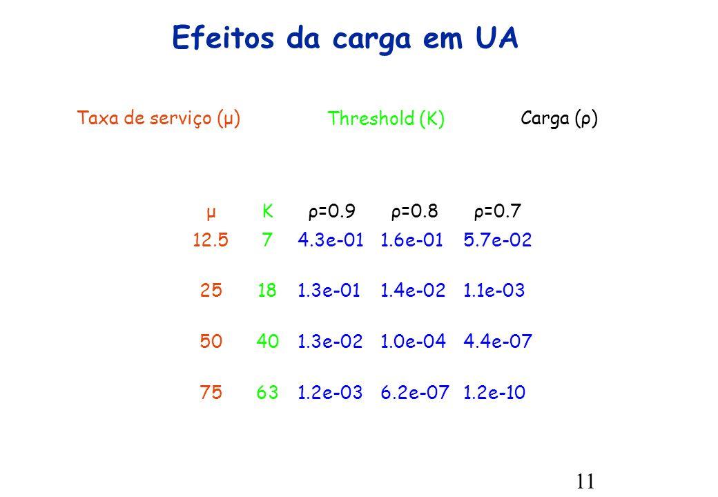 11 Efeitos da carga em UA μKρ=0.9ρ=0.8ρ=0.7 12.574.3e-011.6e-015.7e-02 25181.3e-011.4e-021.1e-03 50401.3e-021.0e-044.4e-07 75631.2e-036.2e-071.2e-10 Taxa de serviço (μ) Threshold (K) Carga (ρ)