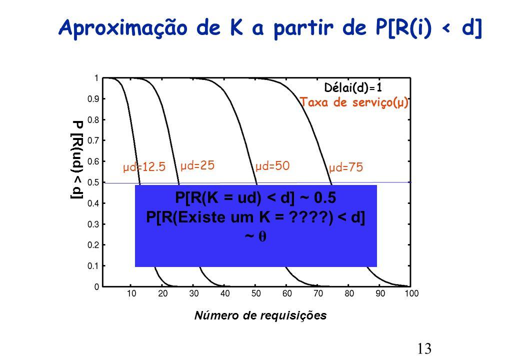 13 Aproximação de K a partir de P[R(i) < d] Número de requisições P [R(ud) < d] μd=12.5 μd=25 μd=50 μd=75 Délai(d)=1 Taxa de serviço(μ) P[R(K = ud) < d] ~ 0.5 P[R(Existe um K = ????) < d] ~ θ