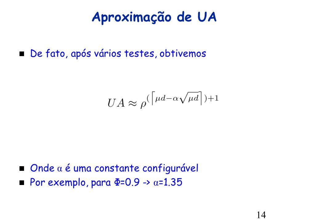 14 Aproximação de UA De fato, após vários testes, obtivemos Onde α é uma constante configurável Por exemplo, para Φ=0.9 -> α =1.35