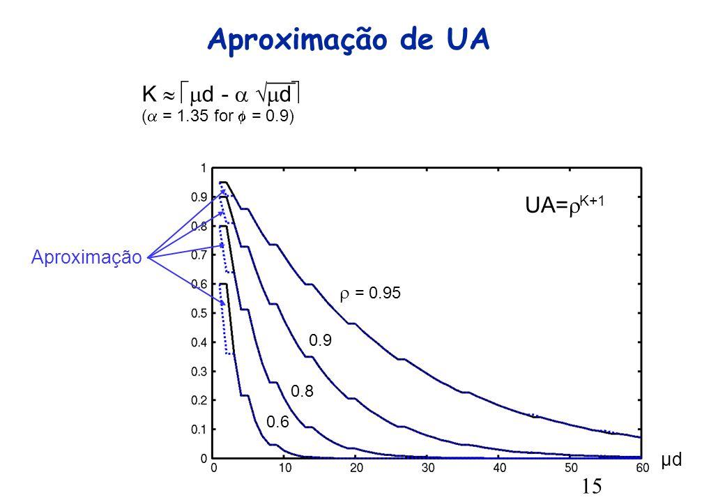 15 Aproximação de UA = 0.95 0.9 0.8 0.6 Aproximação μd UA= K+1 K d - d ( = 1.35 for = 0.9)