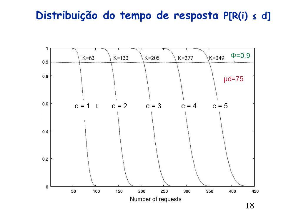 18 Distribuição do tempo de resposta P[R(i) d] Φ=0.9 μd=75 c = 1c = 5c = 2c = 3c = 4