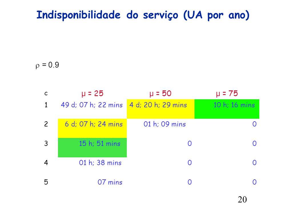 20 Indisponibilidade do serviço (UA por ano) c μ = 25 μ = 50 μ = 75 149 d; 07 h; 22 mins4 d; 20 h; 29 mins 10 h; 16 mins 2 6 d; 07 h; 24 mins 01 h; 09 mins0 3 15 h; 51 mins00 4 01 h; 38 mins00 5 07 mins00 = 0.9