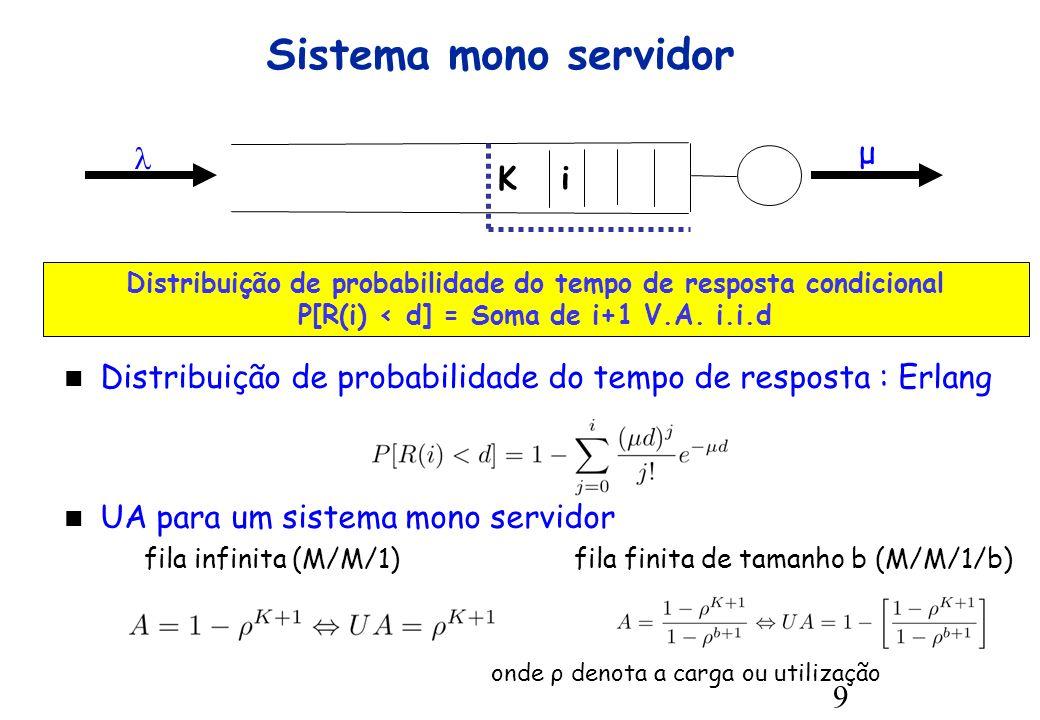 9 i Sistema mono servidor Distribuição de probabilidade do tempo de resposta condicional P[R(i) < d] = Soma de i+1 V.A.