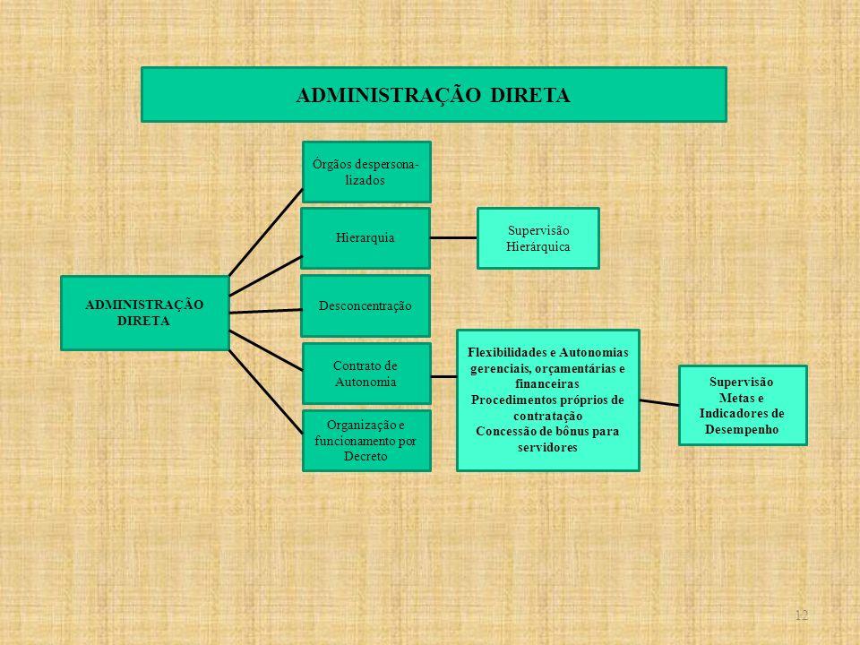 ADMINISTRAÇÃO DIRETA Desconcentração Hierarquia Contrato de Autonomia Órgãos despersona- lizados Organização e funcionamento por Decreto Supervisão Hi
