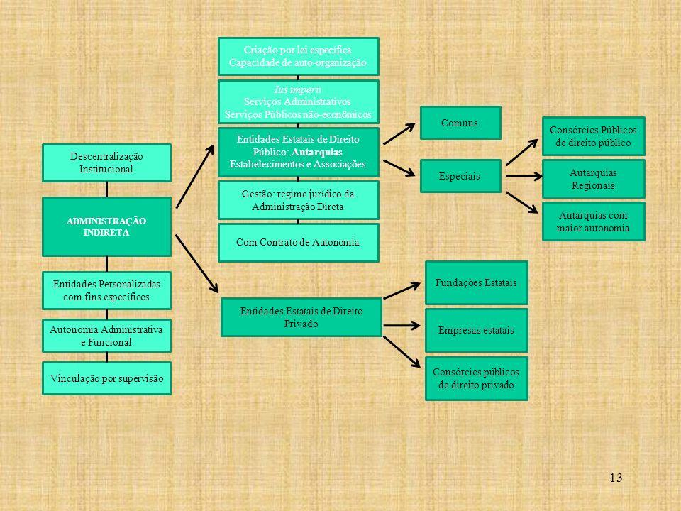 ADMINISTRAÇÃO INDIRETA Criação por lei específica Capacidade de auto-organização Entidades Estatais de Direito Público: Autarquias Estabelecimentos e