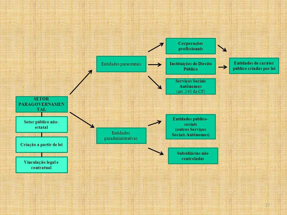 SETOR PARAGOVERNAMEN TAL Entidades paradministrativas Entidades paraestatais Setor público não- estatal Serviços Sociais Autônomos (art. 240 da CF) Co