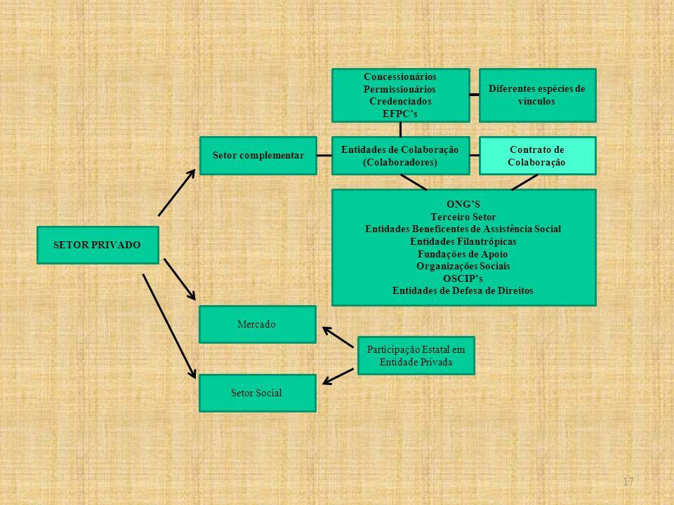 SETOR PRIVADO Mercado Setor complementar Contrato de Colaboração Entidades de Colaboração (Colaboradores) ONGS Terceiro Setor Entidades Beneficentes d