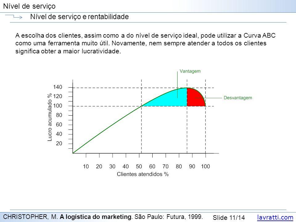 lavratti.com Slide 11/14 Nível de serviço Nível de serviço e rentabilidade CHRISTOPHER, M.