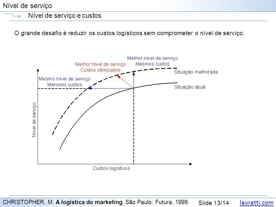lavratti.com Slide 13/14 Nível de serviço Nível de serviço e custos CHRISTOPHER, M.