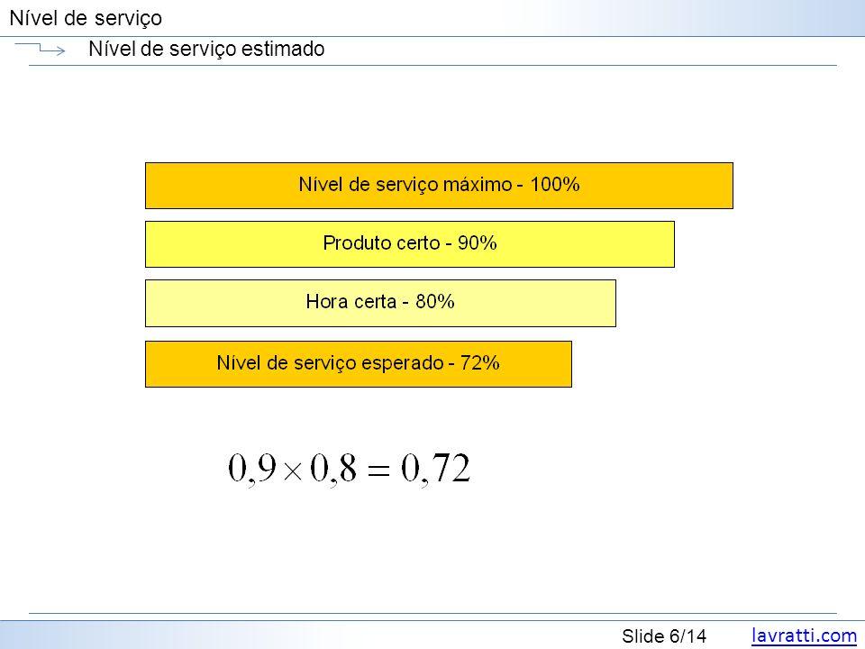 lavratti.com Slide 7/14 Nível de serviço Intervalo de nível de serviço Lavratti Nunca esquecer que uma parte dos pedidos ficou sem ser atendida da forma que o cliente desejava.