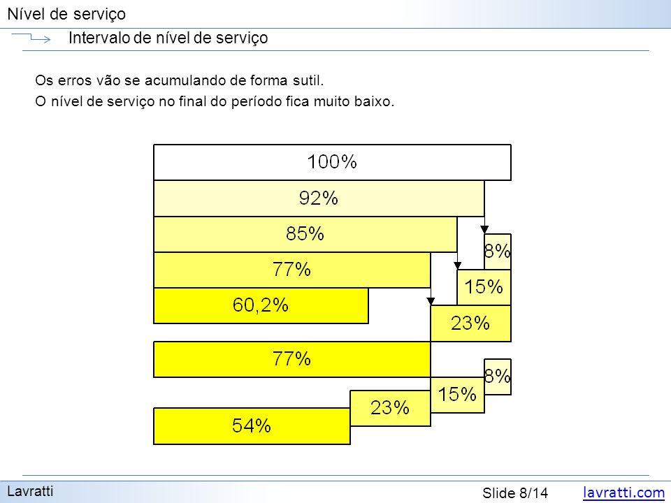 lavratti.com Slide 8/14 Nível de serviço Intervalo de nível de serviço Lavratti Os erros vão se acumulando de forma sutil.