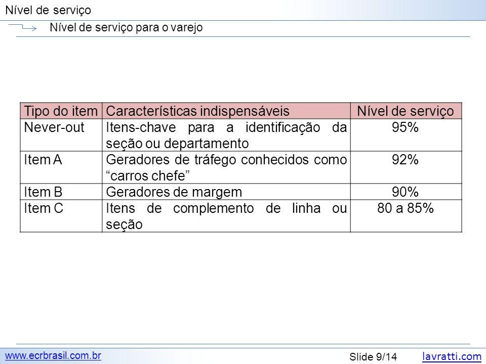 lavratti.com Slide 9/14 Nível de serviço Nível de serviço para o varejo www.ecrbrasil.com.br Tipo do itemCaracterísticas indispensáveisNível de serviço Never-outItens-chave para a identificação da seção ou departamento 95% Item AGeradores de tráfego conhecidos como carros chefe 92% Item BGeradores de margem90% Item CItens de complemento de linha ou seção 80 a 85%