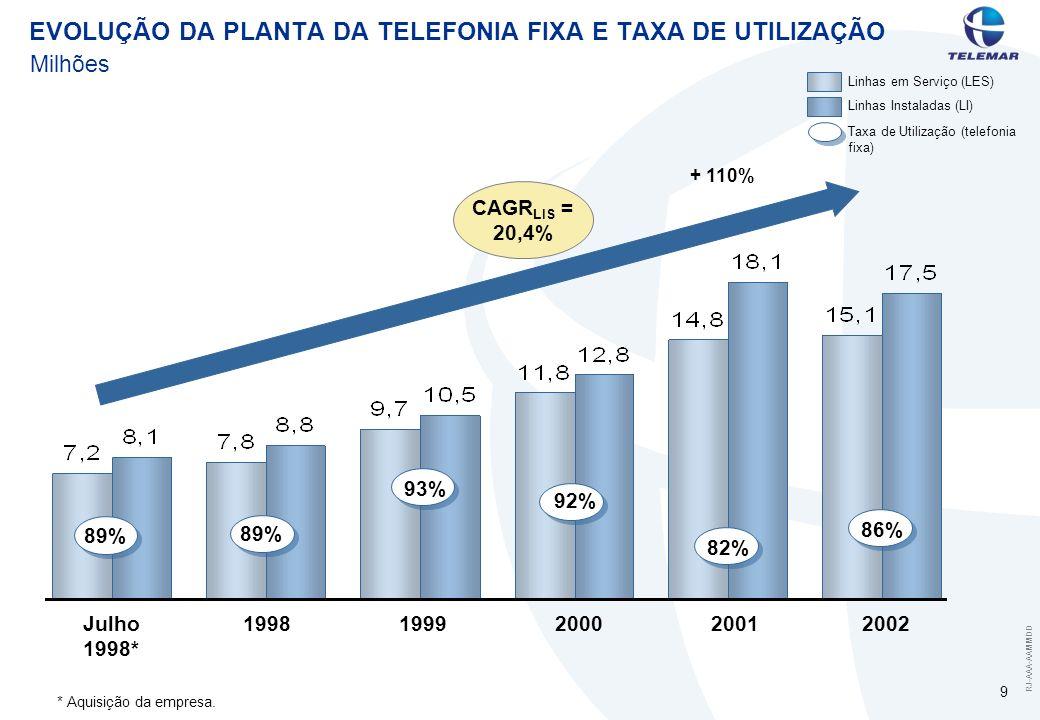 RJ-AAA-AAMMDD 9 EVOLUÇÃO DA PLANTA DA TELEFONIA FIXA E TAXA DE UTILIZAÇÃO Linhas em Serviço (LES) Linhas Instaladas (LI) *Aquisição da empresa. Taxa d