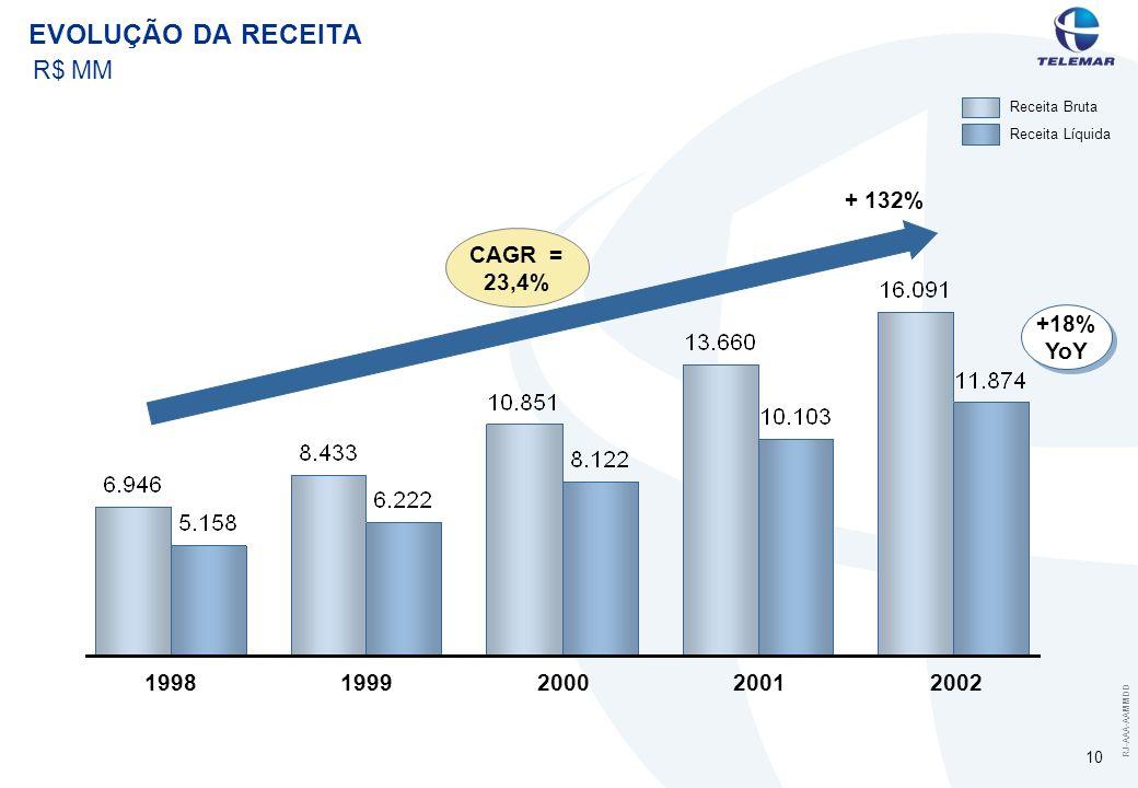RJ-AAA-AAMMDD 10 EVOLUÇÃO DA RECEITA Receita Bruta Receita Líquida 19981999200020012002 CAGR = 23,4% + 132% +18% YoY R$ MM