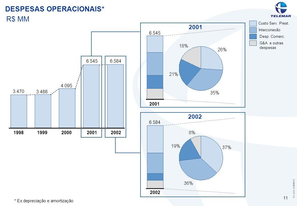 RJ-AAA-AAMMDD 11 DESPESAS OPERACIONAIS* R$ MM *Ex depreciação e amortização 1998 Custo Serv.