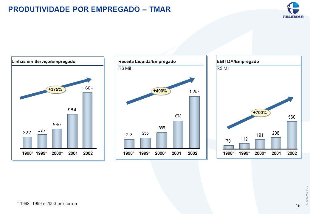 RJ-AAA-AAMMDD 15 PRODUTIVIDADE POR EMPREGADO – TMAR *1998, 1999 e 2000 pró-forma Linhas em Serviço/Empregado 1998*1999*2000*20012002 +375% 1998*1999*2