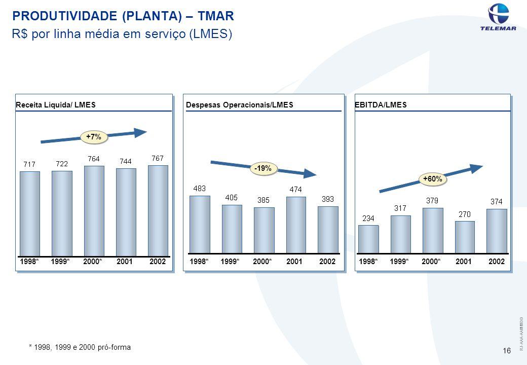 RJ-AAA-AAMMDD 16 PRODUTIVIDADE (PLANTA) – TMAR R$ por linha média em serviço (LMES) Despesas Operacionais/LMESEBITDA/LMESReceita Líquida/ LMES 1998*19