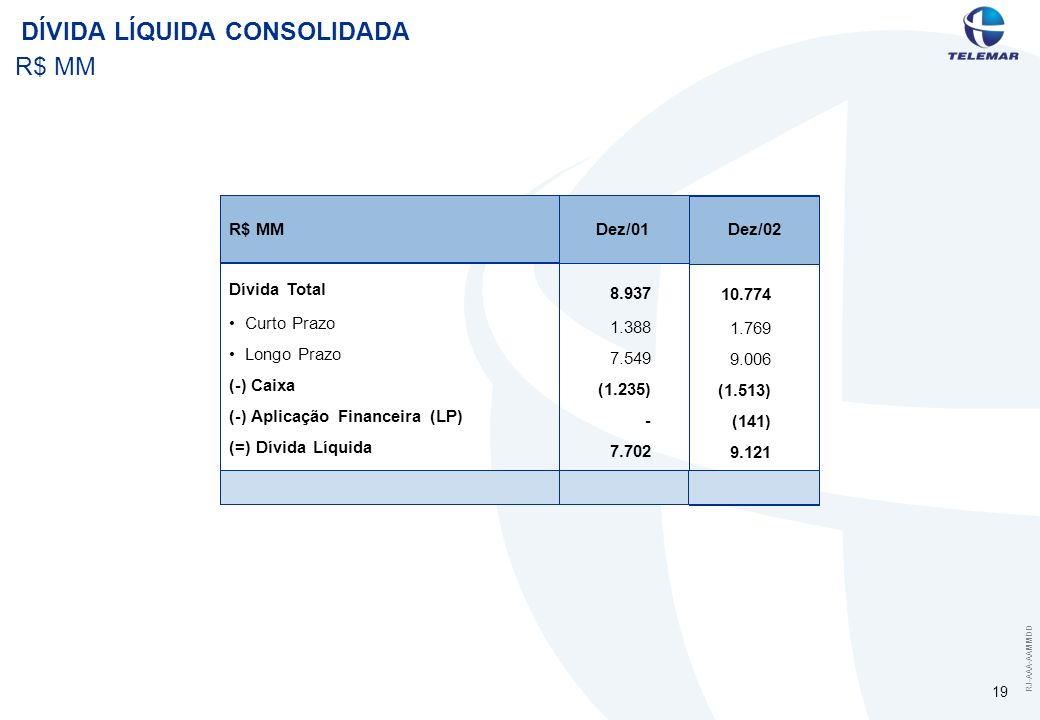RJ-AAA-AAMMDD 19 DÍVIDA LÍQUIDA CONSOLIDADA R$ MM Dívida Total Curto Prazo Longo Prazo (-) Caixa (-) Aplicação Financeira (LP) (=) Dívida Líquida R$ M