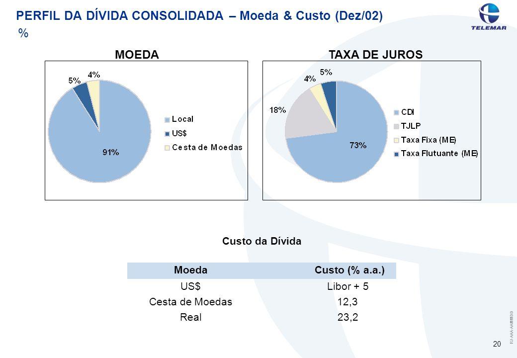 RJ-AAA-AAMMDD 20 PERFIL DA DÍVIDA CONSOLIDADA – Moeda & Custo (Dez/02) % MOEDATAXA DE JUROS MoedaCusto (% a.a.) US$Libor + 5 Cesta de Moedas12,3 Real2