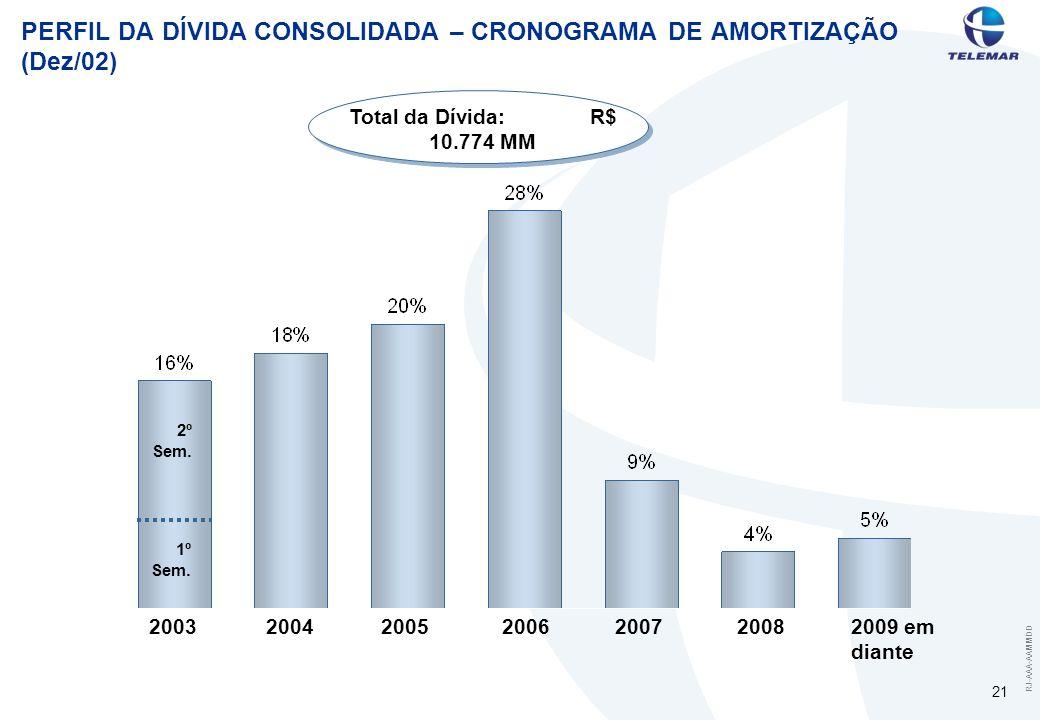 RJ-AAA-AAMMDD 21 PERFIL DA DÍVIDA CONSOLIDADA – CRONOGRAMA DE AMORTIZAÇÃO (Dez/02) 20032004200520062009 em diante Total da Dívida: R$ 10.774 MM 200720