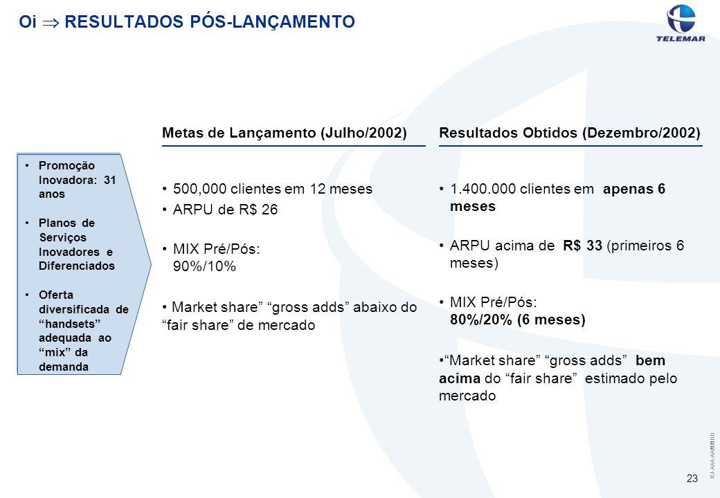 RJ-AAA-AAMMDD 23 Oi RESULTADOS PÓS-LANÇAMENTO Metas de Lançamento (Julho/2002)Resultados Obtidos (Dezembro/2002) 500,000 clientes em 12 meses ARPU de