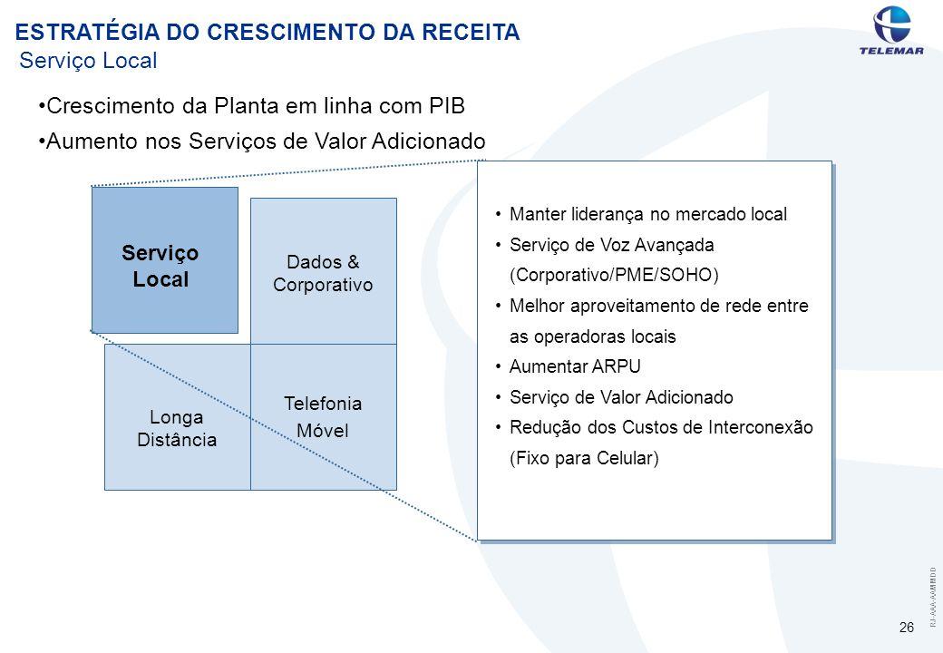 RJ-AAA-AAMMDD 26 Serviço Local Telefonia Móvel Dados & Corporativo Longa Distância Manter liderança no mercado local Serviço de Voz Avançada (Corporativo/PME/SOHO) Melhor aproveitamento de rede entre as operadoras locais Aumentar ARPU Serviço de Valor Adicionado Redução dos Custos de Interconexão (Fixo para Celular) Crescimento da Planta em linha com PIB Aumento nos Serviços de Valor Adicionado ESTRATÉGIA DO CRESCIMENTO DA RECEITA
