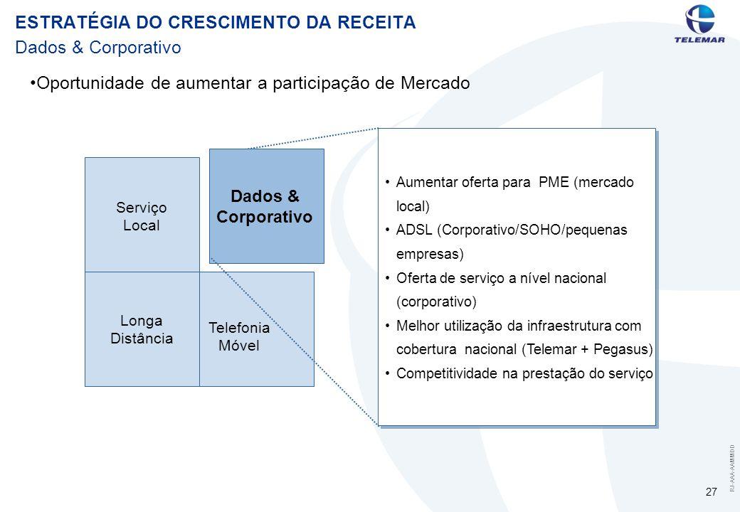 RJ-AAA-AAMMDD 27 Dados & Corporativo Serviço Local Telefonia Móvel Dados & Corporativo Longa Distância Aumentar oferta para PME (mercado local) ADSL (Corporativo/SOHO/pequenas empresas) Oferta de serviço a nível nacional (corporativo) Melhor utilização da infraestrutura com cobertura nacional (Telemar + Pegasus) Competitividade na prestação do serviço Oportunidade de aumentar a participação de Mercado ESTRATÉGIA DO CRESCIMENTO DA RECEITA