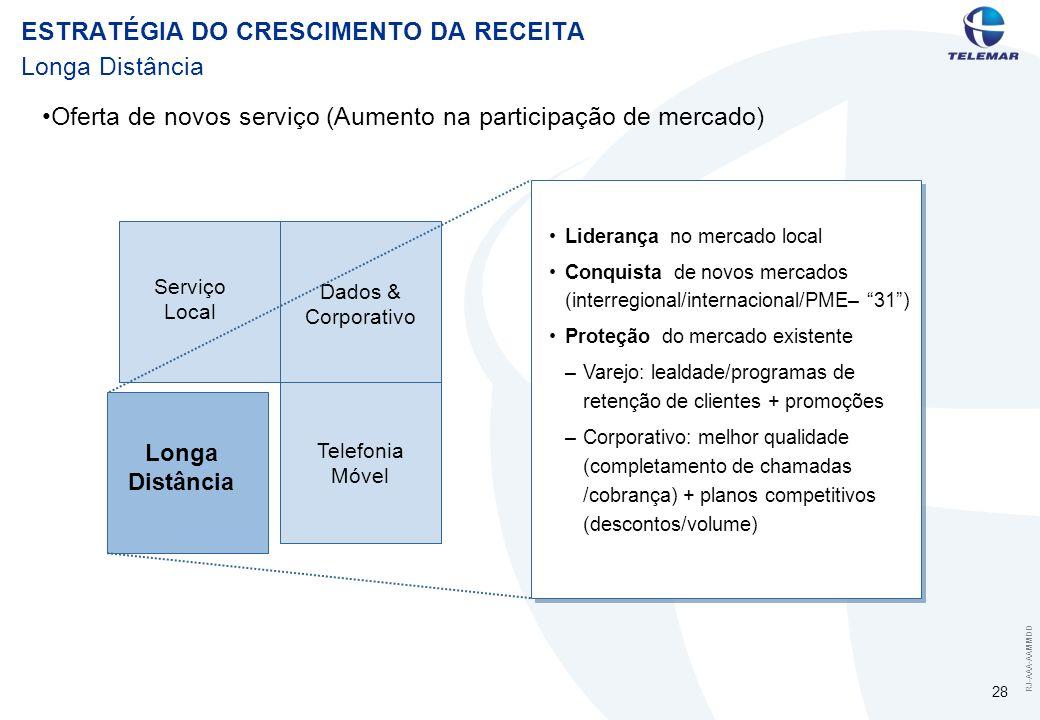 RJ-AAA-AAMMDD 28 Longa Distância Serviço Local Telefonia Móvel Dados & Corporativo Longa Distância Liderança no mercado local Conquista de novos mercados (interregional/internacional/PME– 31) Proteção do mercado existente –Varejo: lealdade/programas de retenção de clientes + promoções –Corporativo: melhor qualidade (completamento de chamadas /cobrança) + planos competitivos (descontos/volume) Oferta de novos serviço (Aumento na participação de mercado) ESTRATÉGIA DO CRESCIMENTO DA RECEITA