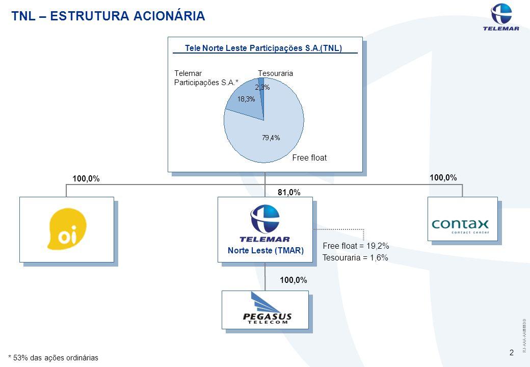 RJ-AAA-AAMMDD 2 * 53% das ações ordinárias TNL – ESTRUTURA ACIONÁRIA Telemar Participações S.A.* Free float Tele Norte Leste Participações S.A.(TNL) Free float = 19,2% Tesouraria = 1,6% 100,0%81,0%100,0% Norte Leste (TMAR) Tesouraria 100,0%