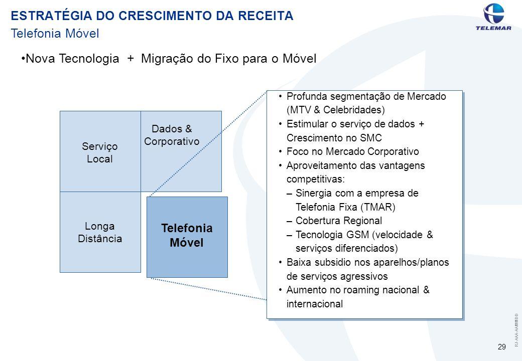 RJ-AAA-AAMMDD 29 Telefonia Móvel Serviço Local Telefonia Móvel Dados & Corporativo Longa Distância Profunda segmentação de Mercado (MTV & Celebridades) Estimular o serviço de dados + Crescimento no SMC Foco no Mercado Corporativo Aproveitamento das vantagens competitivas: –Sinergia com a empresa de Telefonia Fixa (TMAR) –Cobertura Regional –Tecnologia GSM (velocidade & serviços diferenciados) Baixa subsidio nos aparelhos/planos de serviços agressivos Aumento no roaming nacional & internacional Nova Tecnologia + Migração do Fixo para o Móvel ESTRATÉGIA DO CRESCIMENTO DA RECEITA