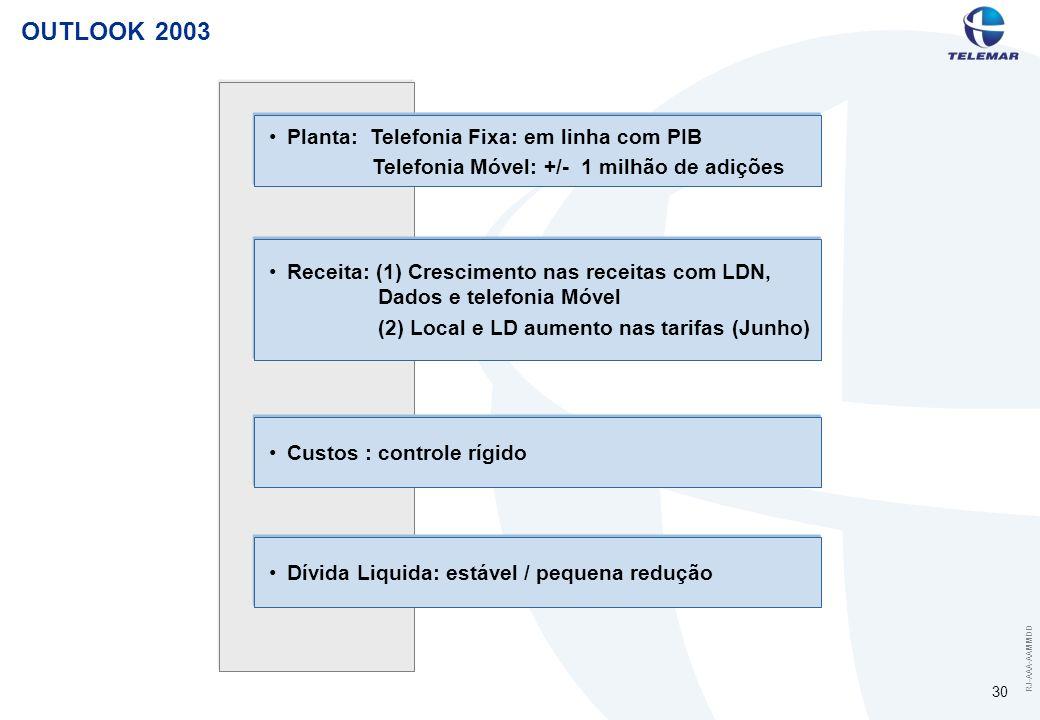 RJ-AAA-AAMMDD 30 OUTLOOK 2003 Planta: Telefonia Fixa: em linha com PIB Telefonia Móvel: +/- 1 milhão de adições Receita: (1) Crescimento nas receitas com LDN, Dados e telefonia Móvel (2) Local e LD aumento nas tarifas (Junho) Custos : controle rígido Dívida Liquida: estável / pequena redução