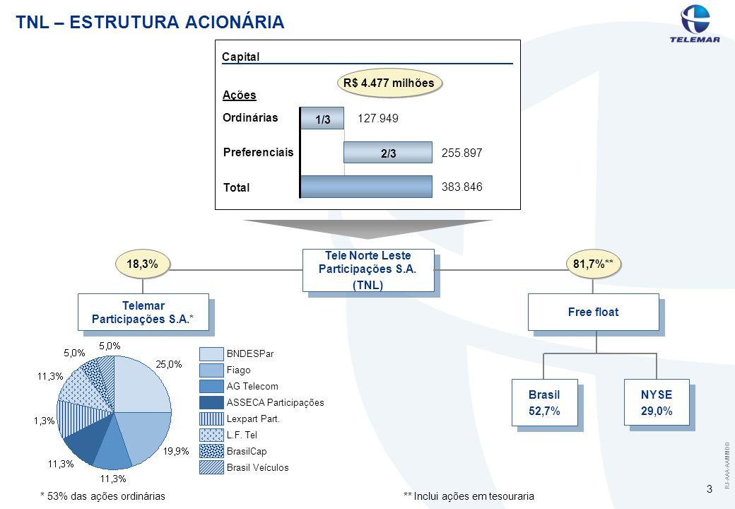 RJ-AAA-AAMMDD 4 ESTRUTURA CORPORATIVA Assembléia de Acionistas 11 Membros (3 licenciados) Comitê do Conselho [Finanças; Suprimentos & Investimentos; Recursos Humanos / Plano de Stock Option] Conselho de Administração 5 membros, indicados por: - Acionista Majoritário (Telemar Participações) – 3; - Acionista Minoritário (com direito de voto) – 1; - Acionista Minoritário (ações preferenciais) – 1; Objetivo: Revisão e aprovação de critérios e procedimentos contábeis.