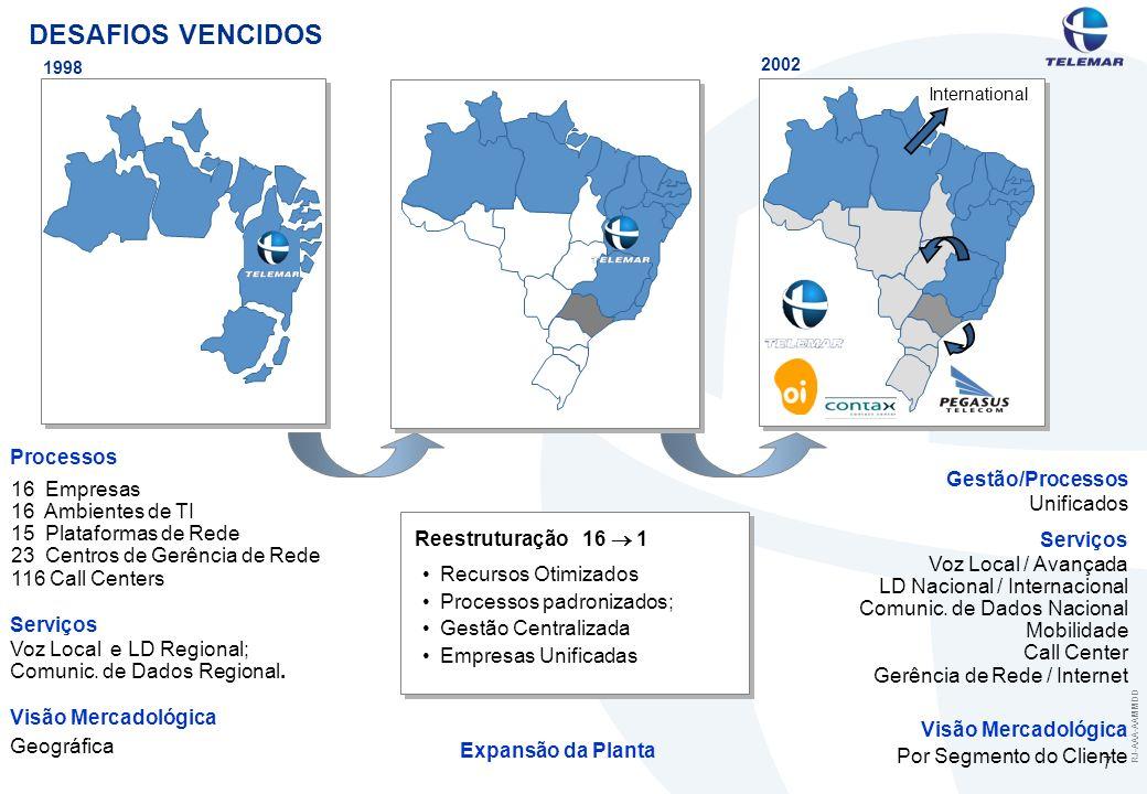 RJ-AAA-AAMMDD 7 DESAFIOS VENCIDOS 1998 International 2002 Expansão da Planta Processos Serviços Visão Mercadológica Recursos Otimizados Processos padr