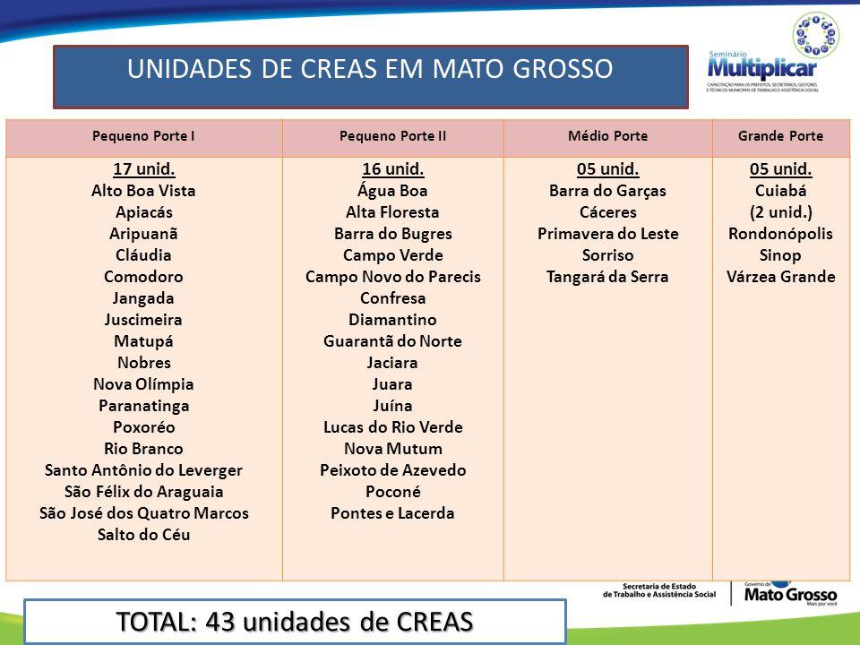 UNIDADES DE CREAS EM MATO GROSSO Pequeno Porte IPequeno Porte IIMédio PorteGrande Porte 17 unid.