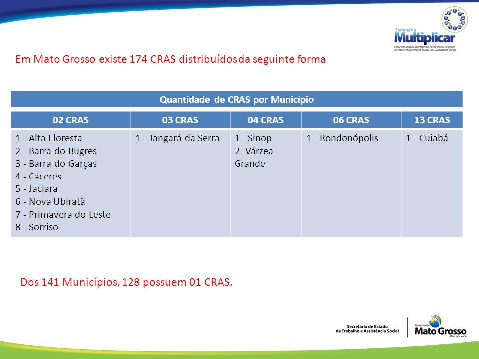 Em Mato Grosso existe 174 CRAS distribuídos da seguinte forma 02 CRAS03 CRAS04 CRAS06 CRAS13 CRAS 1 - Alta Floresta 2 - Barra do Bugres 3 - Barra do Garças 4 - Cáceres 5 - Jaciara 6 - Nova Ubiratã 7 - Primavera do Leste 8 - Sorriso 1 - Tangará da Serra1 - Sinop 2 -Várzea Grande 1 - Rondonópolis1 - Cuiabá Quantidade de CRAS por Município Dos 141 Municípios, 128 possuem 01 CRAS.
